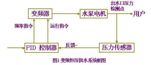 无负压供水设备的组成:   无负压供水设备主要由水泵机组,测压稳压罐
