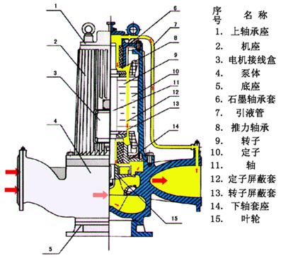 屏蔽泵结构示意图