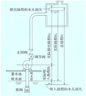 进水池水位高时,电动机需要保护,进水池水位太低超出自吸泵的有效吸程