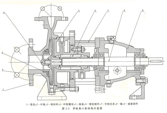 离心泵的结构示意图