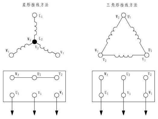 管道泵电动机三角形接法和星形接法如下图:  1、异步电动机因其结构简单、价格便宜、可靠性高等优点被广泛应用.但在起动过程中起动电流较大,所以容量大的电动机必须采取一定的方式起动,星三角形换接起动就是一种简单方便的降压起动方式.星三角起动可通过手动和自动操作控制方式实现。 2、对于正常运行的定子绕组为三角形接法的鼠笼式异步电动机来说,如果在起动时将定子绕组接成星形,待起动完毕后再接成三角形,就可以降低起动电流,减轻它对电网的冲击。这样的起动方式称为星三角减压起动,或简称为星三角起动(Y-Δ起动